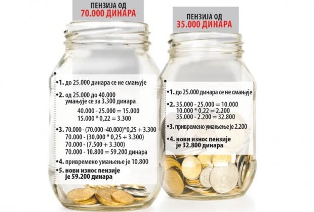 1201-Penzije-manje_A_620x0