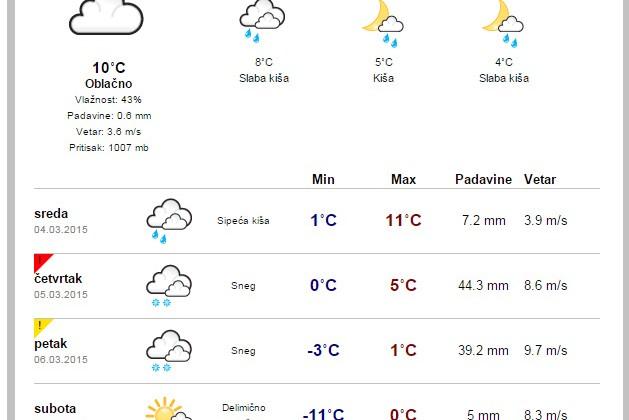 vremenska-prognoza-loznica